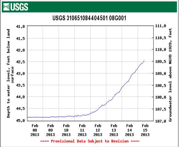 Groundwater rising.