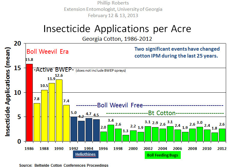 The boll Weevil Iradication program worked well and now we have much fewer insecticide applications in Georgia.
